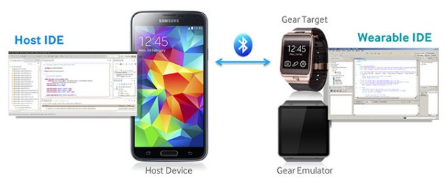 "Samsung's ""Tizen SDK for Wearable"" will let anyone make a Gear smartwatch app"