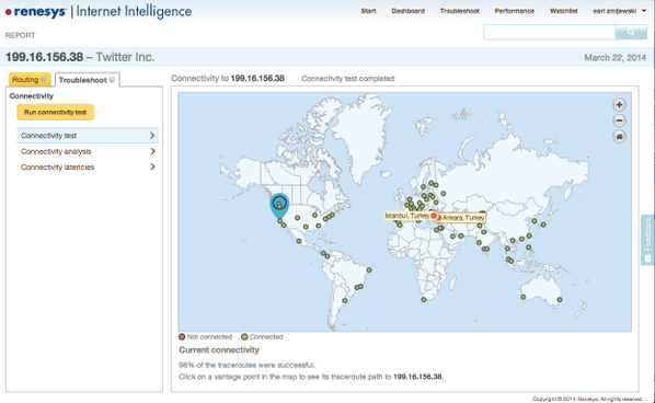 Renesys Internet Intelligence shows Twitter's IP addresses are now blocked from Istanbul.
