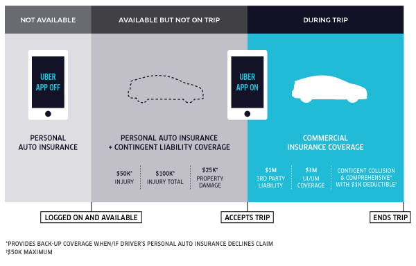 After fatal accident, Uber, Lyft expand insurance