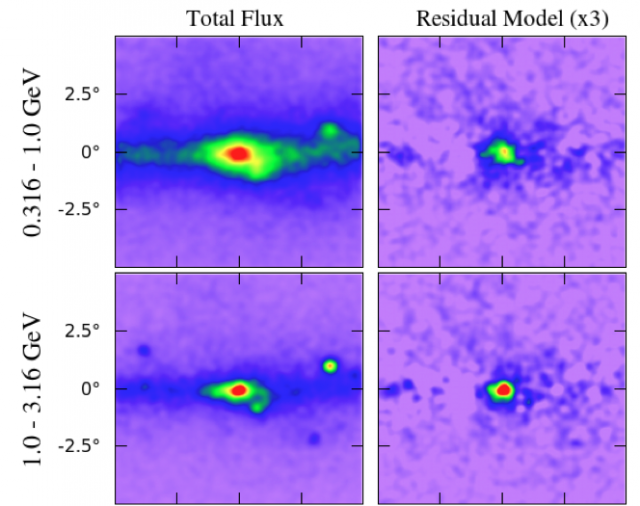 The distribution of gamma rays seen by Fermi (left) and the hot spot that remains after accounting for known sources (right).