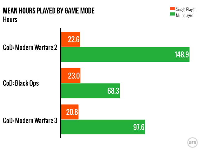 The next time someone says they buy a <i>Call of Duty</i> games primarily for the single-player modes, at the very least you can call them an outlier.