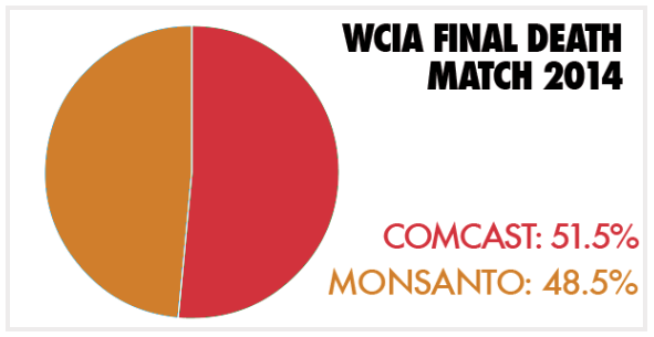 "Comcast beats Monsanto in Consumerist's ""Worst Company in America"" poll"