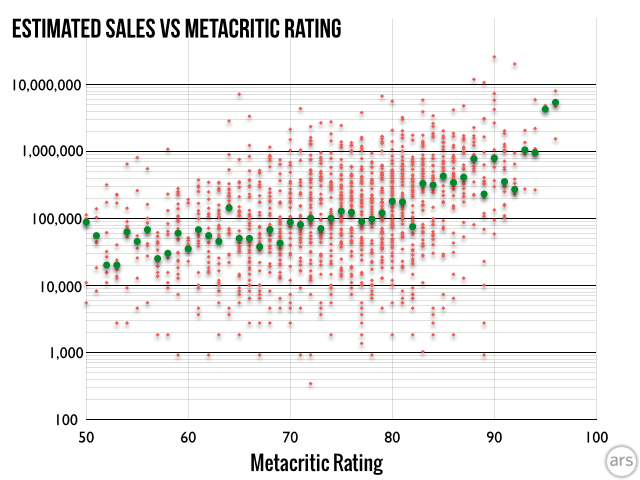Green dots represent the median sales performer at every individual Metacritic score.