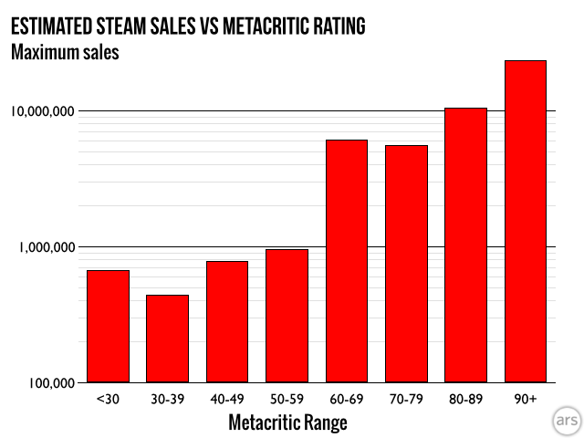 ...but if you can't break a 60 on Metacritic, don't expect to have a million-seller.