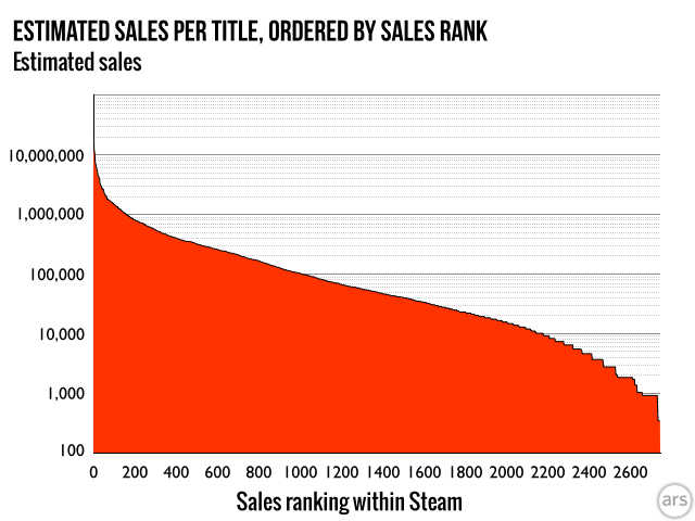The vast middle ground of titles on Steam sell somewhere between 10,000 and 110,000 copies.