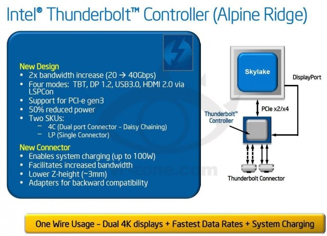 The leaked slide that purports to out the next-generation Thunderbolt controller.