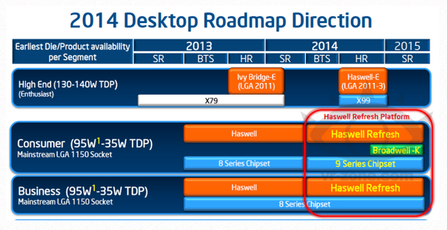 The latest leaked Broadwell roadmap says we won't see those processors before late 2014.