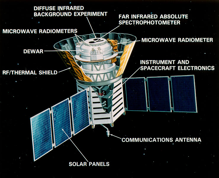 The COBE satellite was just a few instruments and a large cooling system.