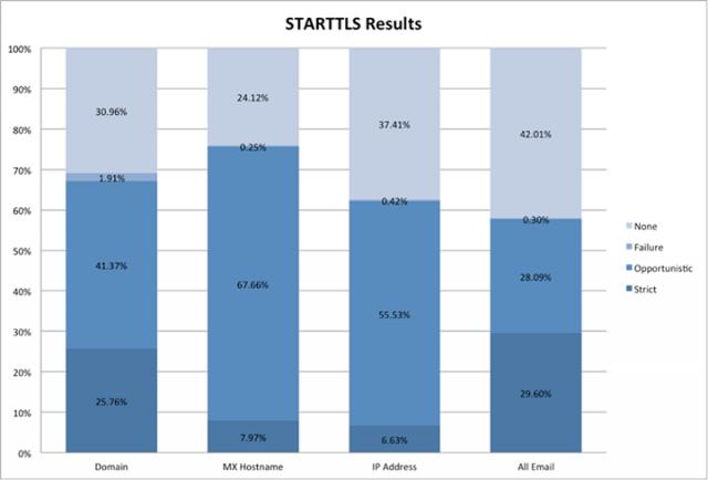 Overall STARTTLS Results