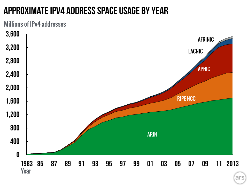 Approximate use of the IPv4 address space by year.