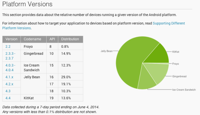 Android version distribution among active users as of this writing. This is what it looks like when OEMs are in charge of their own updates.