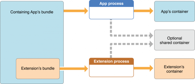 Placing a containing app and an extension into the same app group allows them to share some kinds of data in a shared location. Otherwise, apps and extensions keep data in separate containers.