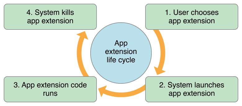 "Apple has designed extensions to have a ""short lifecycle."" They open, they do their job, and they close."