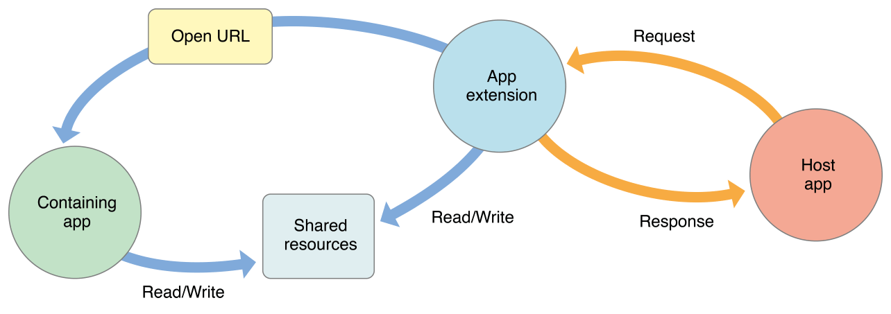 When extensions and their containing apps communicate, they must do so indirectly through APIs and special shared data containers.