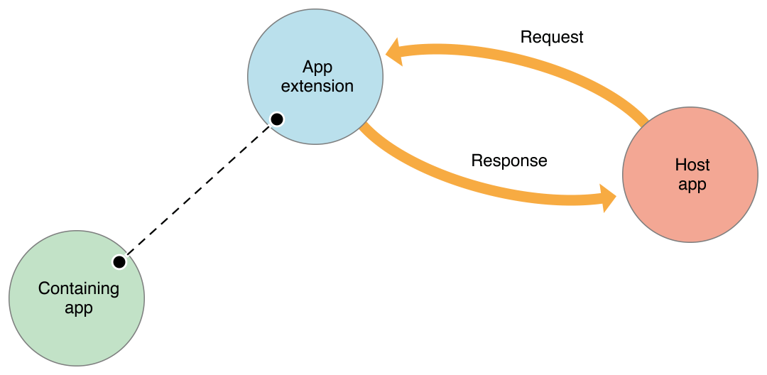 "Extensions and ""host apps"" that launch extensions can communicate, but the extension doesn't directly communicate or share data with its containing app."