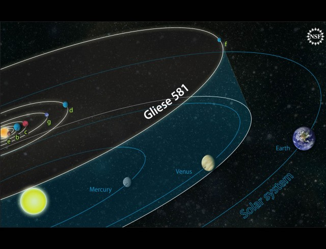 The Gliese 581 system, as it looked before the recent paper.