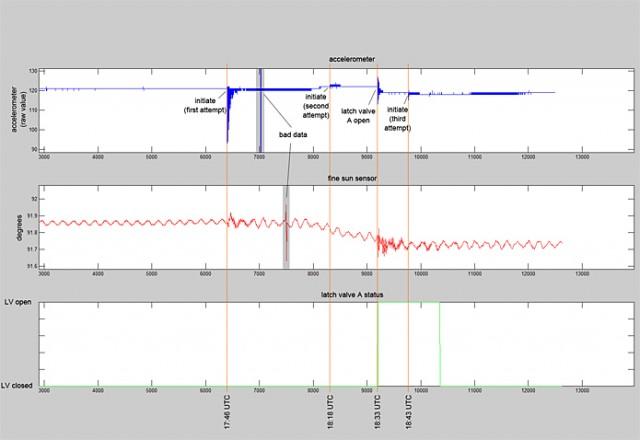 Telemetry data indicating multiple unsuccessful firings.