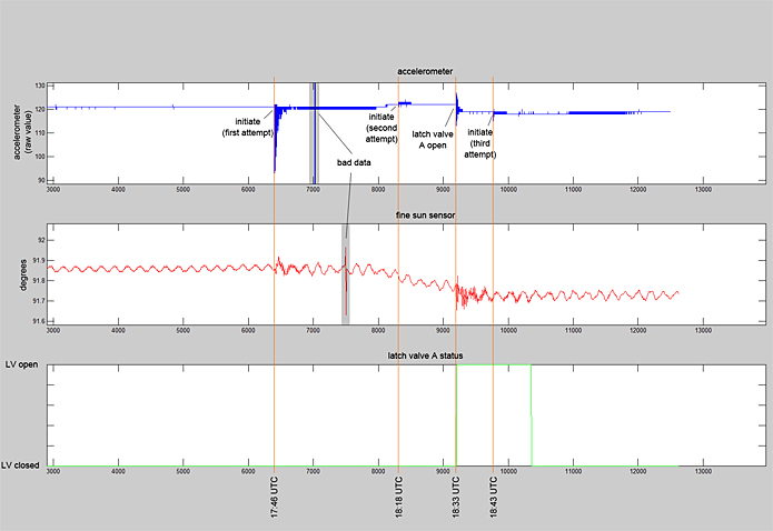 Telemetry data indicating multiple unsuccessful firings.
