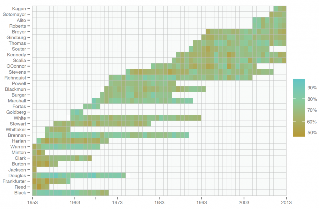 On this heat map, scholars plotted each justice serving since the '50s and for each year added a shaded box. The more green the cell, the more predictable the justice was that year. The method performed well at predicting certain justices and not as well on others, with a 70.9 percent accuracy rating overall.