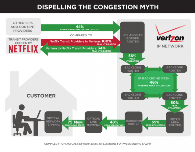 Verizon used this illustration to make its case against Netflix.