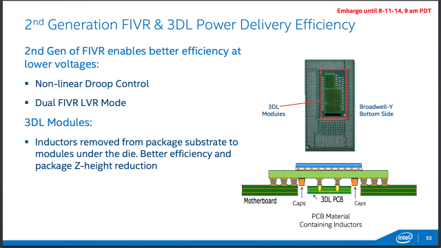 The second-generation FIVR and 3D inductors save idle power and board space compared to Haswell.