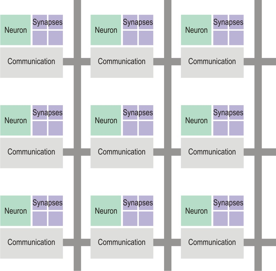 "The TrueNorth architecture consists of an extensible grid of clusters of spiking ""neurons."""