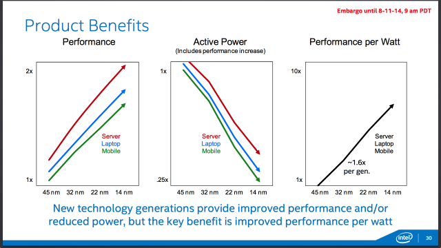 The performance and power curves for higher-power Broadwell CPUs follows a similar path to the low-voltage Core M chips.