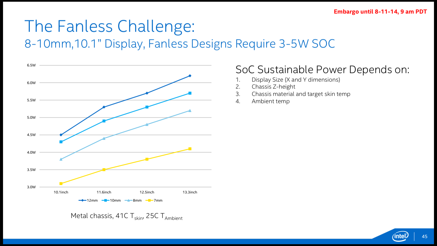 Intel indicates that five watts is right around the maximum amount of power an SoC can consume to make it into a fanless tablet of reasonable size.