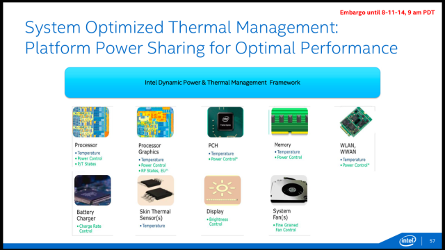 Intel is using system-wide power and thermal monitoring to make your system behave well.
