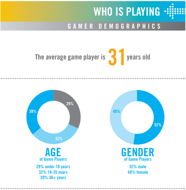 Report: Adult women gamers now double the number of under-18 boys