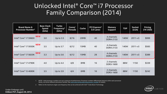 The new Haswell-E lineup.