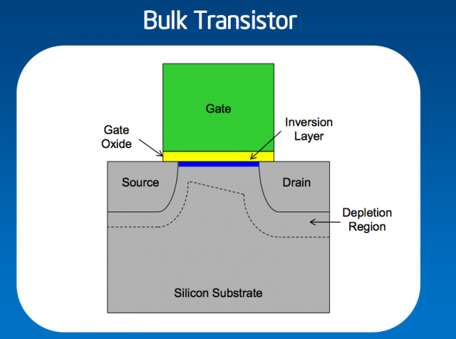 "A standard ""planar"" transistor layout. Current travels through the inversion layer and is allowed through or blocked by the ""gate,"" powering portions of the chip on and off."