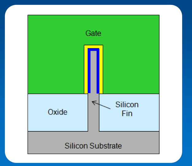 "Using 3D ""fins"" of silicon increases the surface area of the inversion layer, reducing current leakage when the gate is ""closed"" and facilitating power flow when it is ""open."""