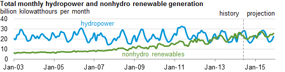 Hydropower no longer majority of renewable energy in the US