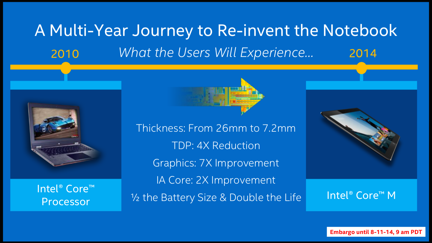If you haven't bought a PC in a while, Intel wants you to know there are lots of reasons to get another one.