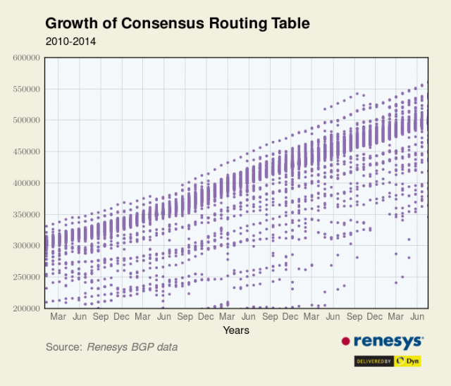Internet routers hitting 512K limit, some become unreliable