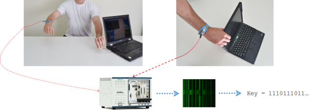 Stealing encryption keys through the power of touch