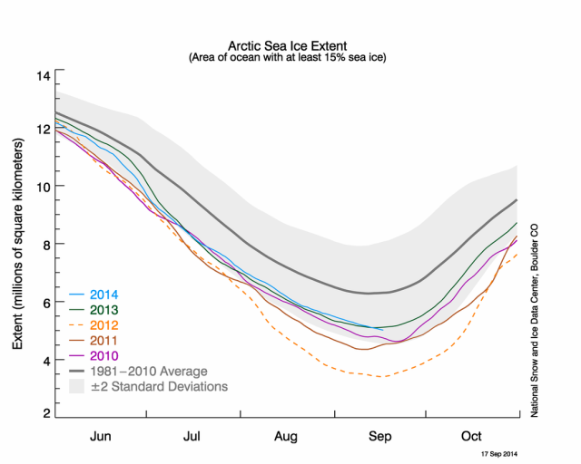 This year's melt is almost identical to last year's, and nothing like the huge loss of ice seen in 2012.