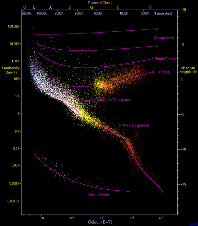 H-R diagram, with over 22,000 stars plotted.