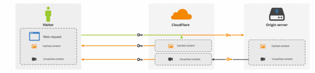 CloudFlare has developed a way to separate SSL from private crypto keys, making it easier for companies to use the cloud to protect their networks.