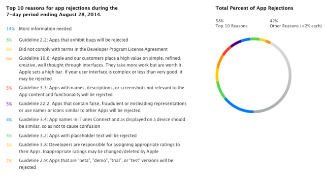 Apple explains why your iOS app keeps getting rejected