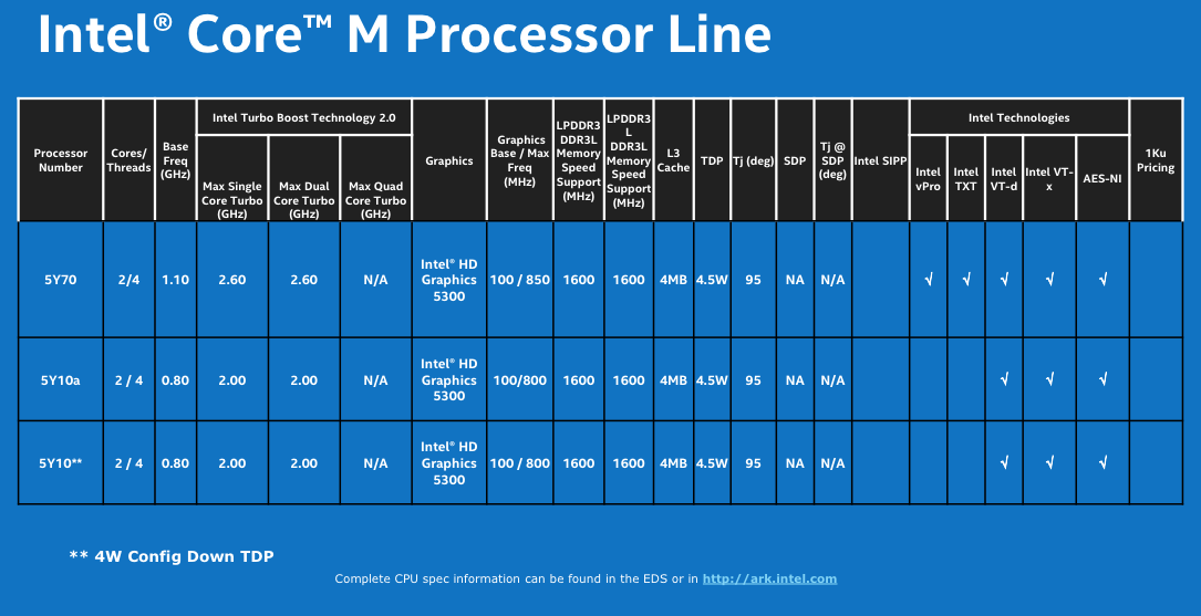 The first Core M chips—click to enlarge for details.