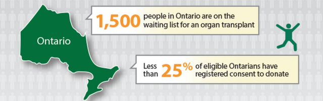 A web registration bug that affected more than 60,000 organ donation registrations certainly couldn't have helped these Ontario percentage numbers.