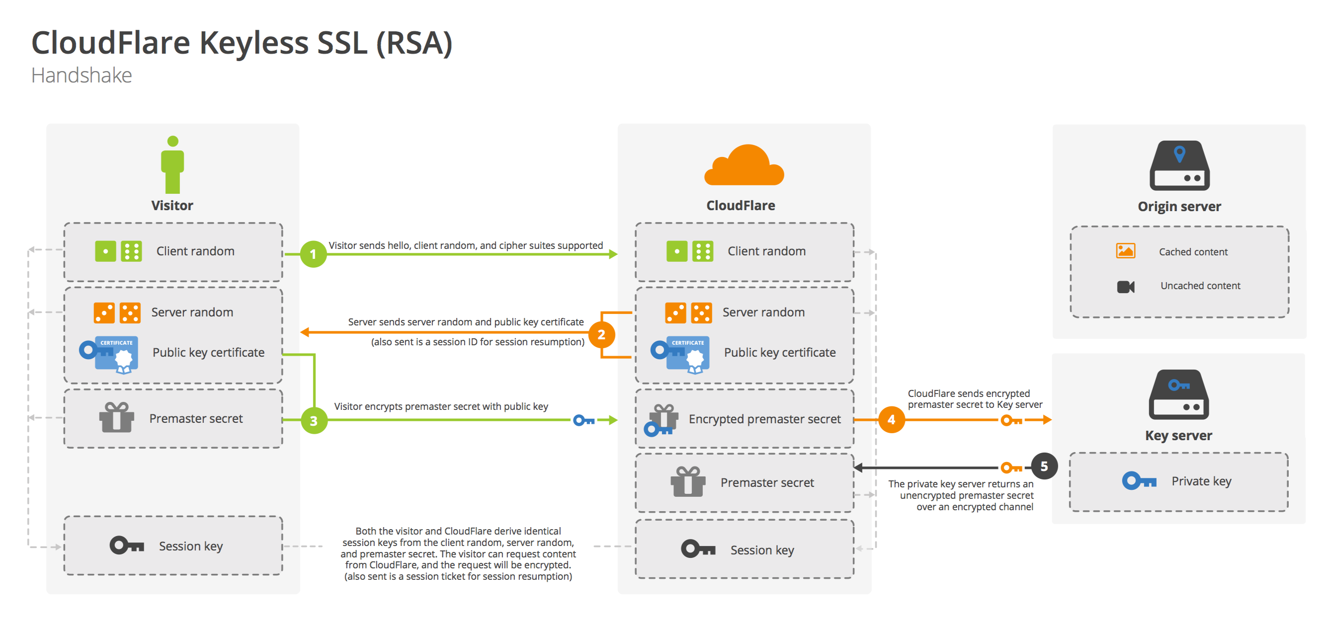 A diagram of how Cloudflare's Keyless SSL handles the handshake for an RSA-based Transport Security Layer (TLS) session.