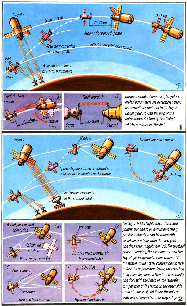 Part 1: A depiction of a typical Soyuz rendezvous and docking. Part 2: A depiction of the modified rendezvous and docking procedure employed for Soyuz T-13. Notice how in parts 2b and 2c the ship is actually flying sideways.