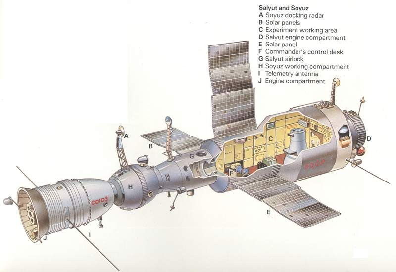 A Soyuz ship (left) is docked with Salyut 4. The ship is docked to the station's airlock, section G, which has hatches connecting it to section H on the Soyuz and section C on the station. Starting with Salyut 6, section D was redesigned to house a docking port as well as an engine compartment. Soyuz ships can dock to either port, but Progress ships can only dock to the aft port.