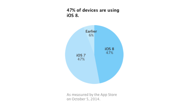 There's more than one reason why iOS 8's growth has stalled