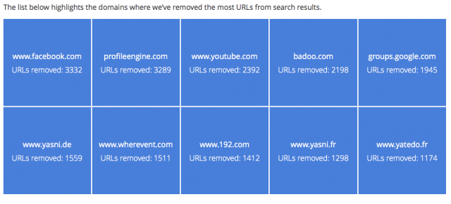 "Google has removed 170,000-plus URLs under ""right to be forgotten"" edict"