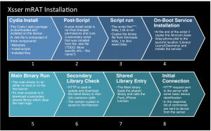 A breakdown of the installation process of the Xsser mRAT by Lacoon Mobile Security.