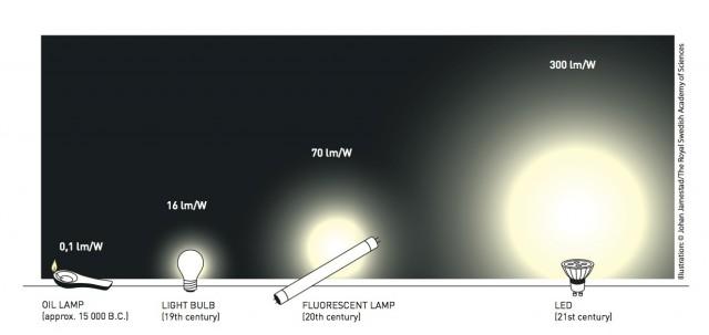 Blue LEDs given Nobel Prize in physics
